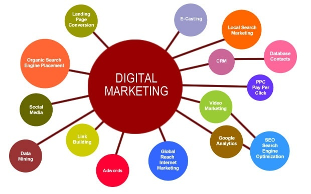 Digital Marketing is Essential for E-commerce
